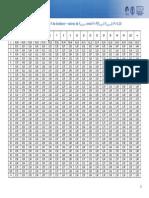 303 Tabela Da Distribuicao F Snedecor