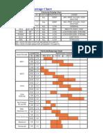 Electrode Amperage Chart