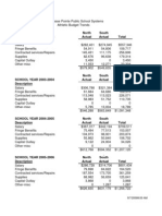 GPPS Athletic Budgets 2002 2008