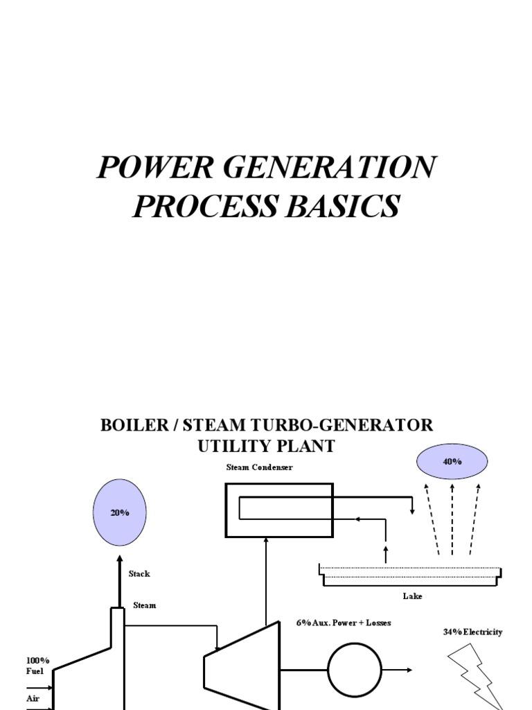 Power Plant Basics | Boiler | Steam