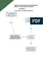 RESUMEN DE LA POLÍTICA DE CONSERVACIÓN, PROTECCIÓN Y MEJORAMIENTO DEL AMBIENTE EN GUATEMALA