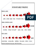 continuum of family violence