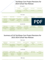 summary of k-8 techsteps core project revisions1