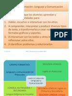 Campo de Formación Lenguaje y Comunicación