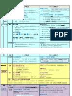 中国古代小说发展史 (finish).docx