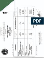 Dumangas Crop Damage Report, Typhoon Yolanda