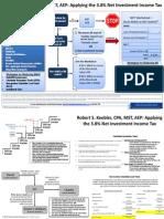 Applying the 3.8% NIIT - 2013.pdf
