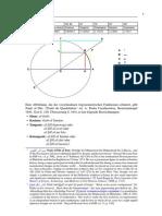 Al-Tusi Trigonometrische Funktionen