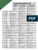 D&D 3E - Critical Hits and Fumbles Table