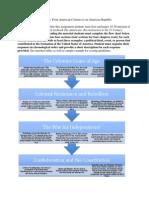 flow chart graphic organizer