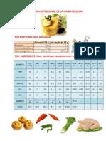 INFORMACIÓN NUTRICIONAL DE LA CAUSA RELLENA (1)