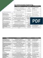ECE OJT Company List.docx