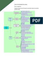 Mapa Conceptual Prog Lineal