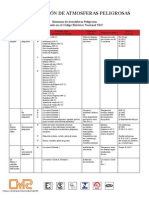 clasificación de atmosferas peligrosas según el código eléctrico nacional