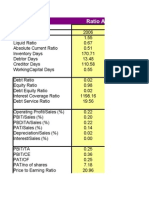 Copy of Financial Statement Ratios ITC