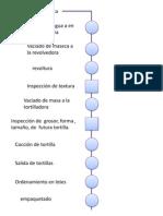 Diagrama Proseso Sampayo