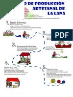 PROCESO_PRODUCCION_LANA