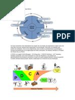 Método de gestão PDCA