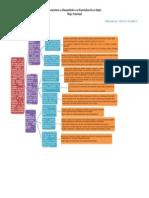 Mapa Funcional de Licenciatura en Inglés 3 Publicación