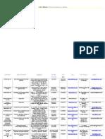 List of Biotech Companies in Mumbai
