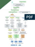 Mapa conceptual funcion de la planeación est.en gestión del t.h turismo - planeacion estrategica en el turismo