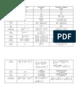 Tabel deTransformate Z
