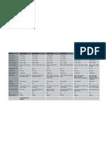 Canon and Nikon DSLR Comparison Chart Part 1