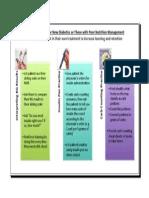 patient education for diabetes management