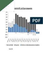 Evolución  IPC por componente