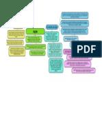 Esquema TGP - Condições da Ação