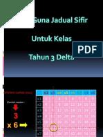 Cara Guna Jadual Sifir Tahun 3 Delta