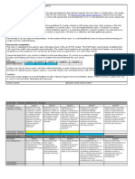 ICT PD Cluster Self-Assessment Rubric 2009