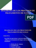 Tratamiento de Fangos