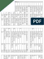 Cuadro Comparativo de Las Primeras 17 Constituciones de Bolivia