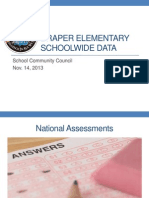 Draper Elementary Schoolwide Data