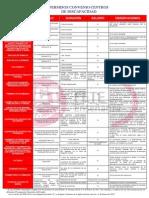 Permisos y Licencias Centros de Discapacidad 2013