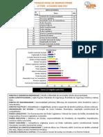 LFG - MAPS - 1ª FASE - D. CONSTITUCIONAL