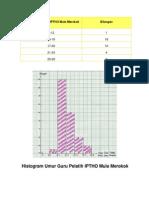 Contoh Graf Histogram