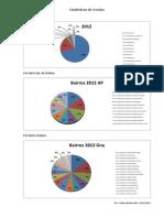 Estatísticas de Vendas