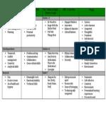 7 habits chart