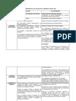 CUADRO COMPARATIVO LEY 1562 DE 2012 Y DECRETO 1295 DE 1994.docx