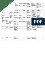 review parasitology charts