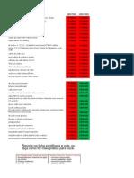 Surfactantes.silicones e Lista de Produtos Liberados