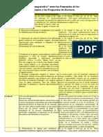 Cuadro Comparativo entre las Demandas de los Estudiantes y las Propuestas de Rectoría.