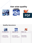 Quality Costs Function Wise
