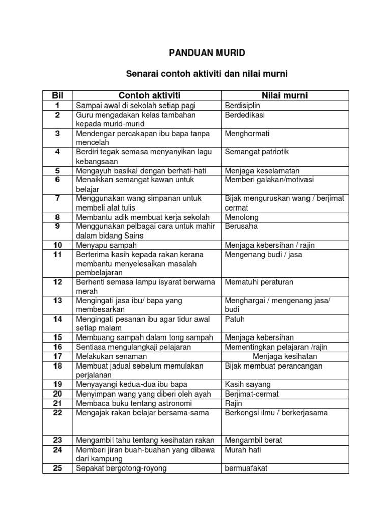 Senarai Nilai Murni Soalan