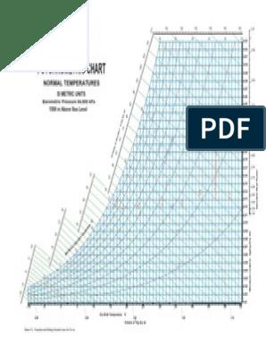 image about Printable Psychrometric Chart known as Provider psychrometric chart 1500m about sea point.pdf