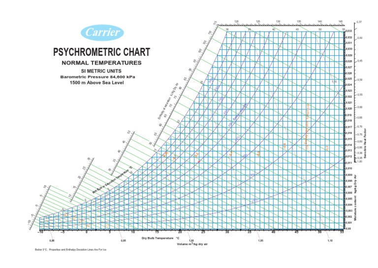 Carrier Psychrometric Chart 1500m Above Sea Level Pdf