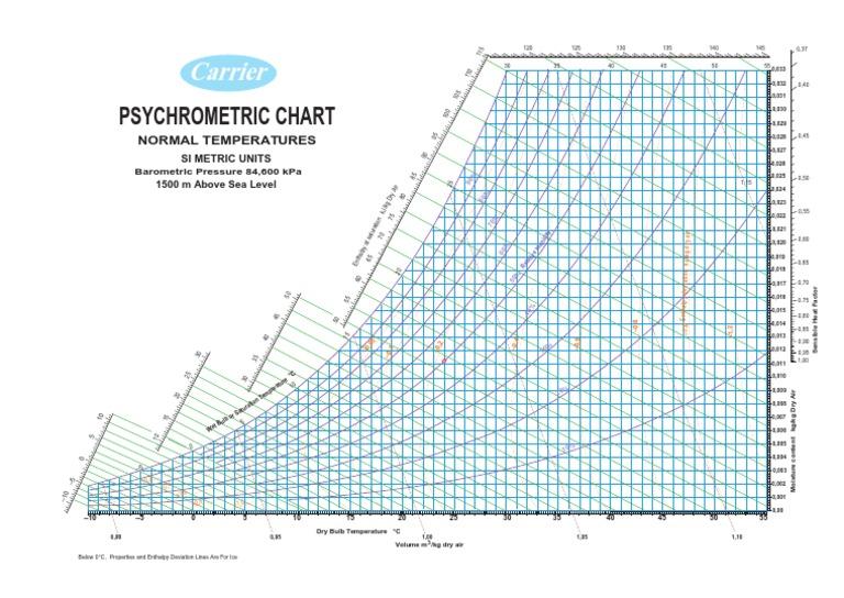 Carrier psychrometric chart 1500m above sea levelpdf ccuart Choice Image