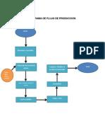 Diagrama Del Flujo.